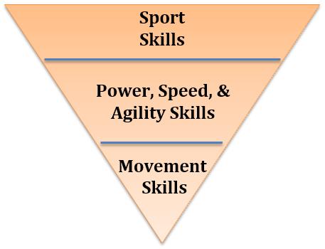 Current Athlete Pyramid
