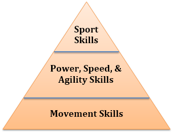 Ideal Athlete Pyramid