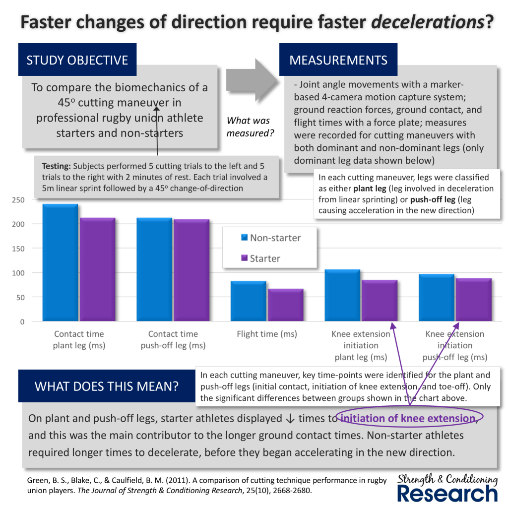 change of direction research 1