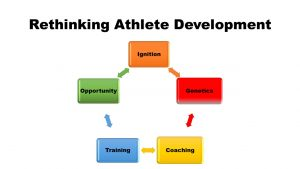 Athlete Development Model