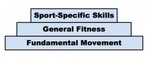 Pyramid of athletic development shows the importance of developmental off-season training for youth athletes